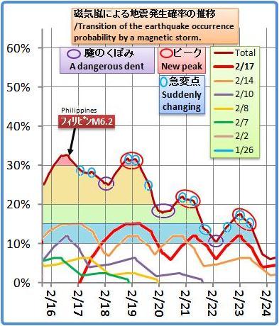 磁気嵐解析970