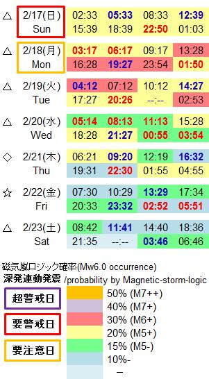 磁気嵐解析971