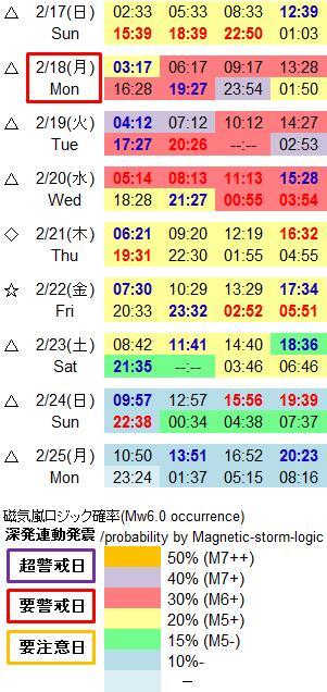 磁気嵐解析974a