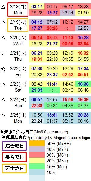 磁気嵐解析974b