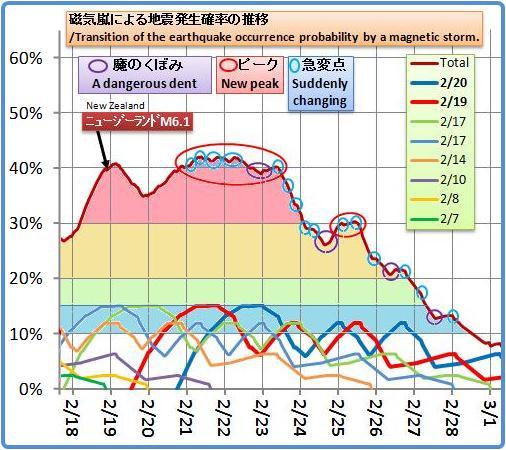 磁気嵐解析976