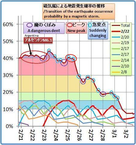 磁気嵐解析979