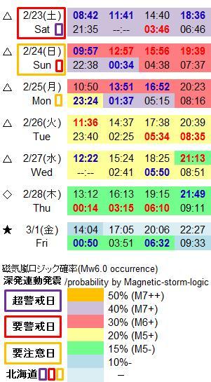 磁気嵐解析980