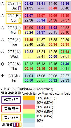 磁気嵐解析980a