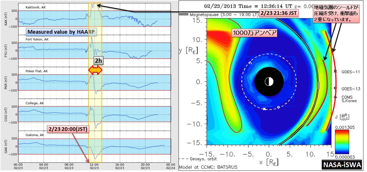 磁気嵐解析981