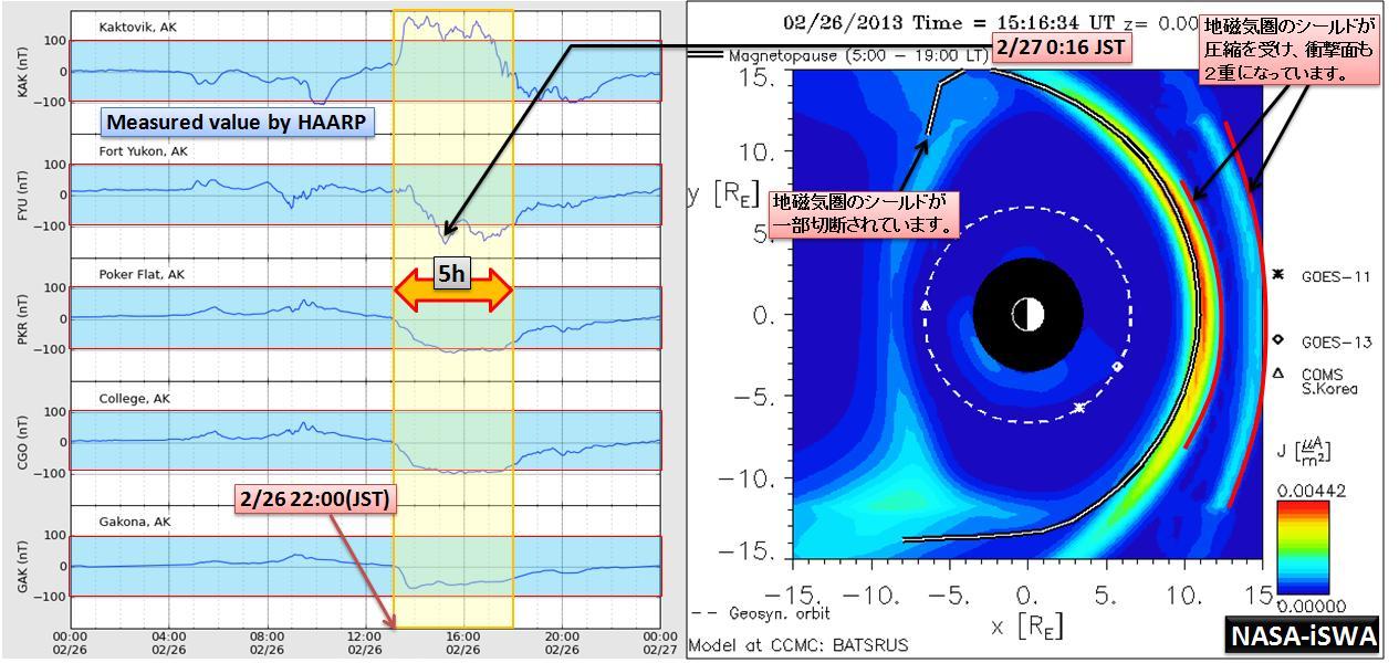 磁気嵐解析984