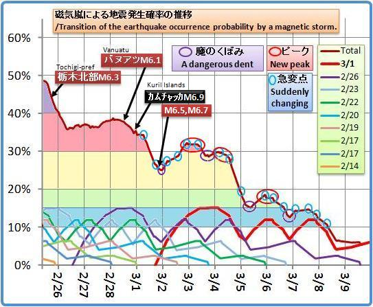 磁気嵐解析988b