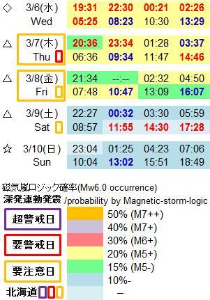 磁気嵐解析992c