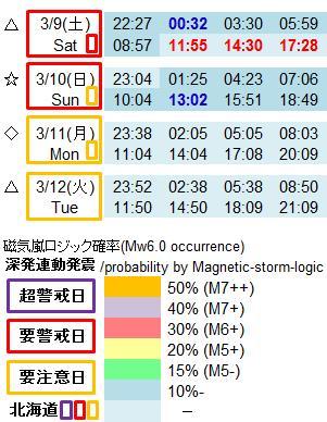 磁気嵐解析992h