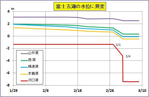 震度の予測438b