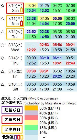 磁気嵐解析995