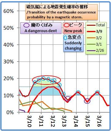 磁気嵐解析994