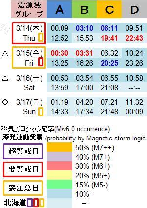 磁気嵐解析995e