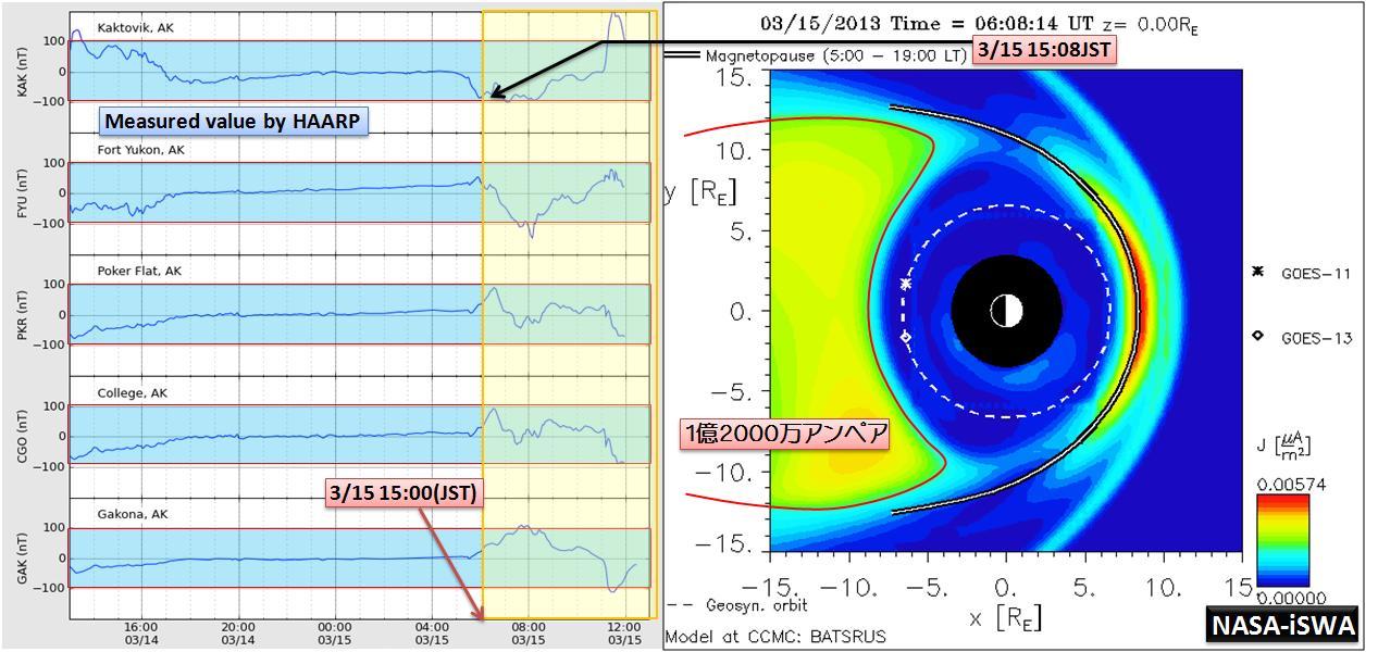 磁気嵐解析998