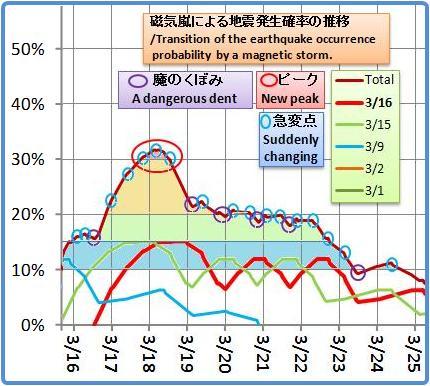 磁気嵐解析1000b