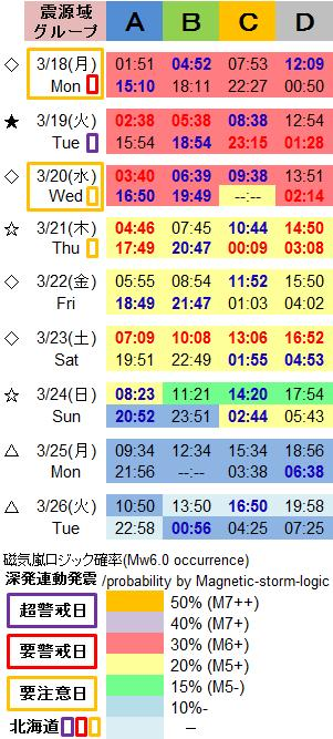 磁気嵐解析1003a