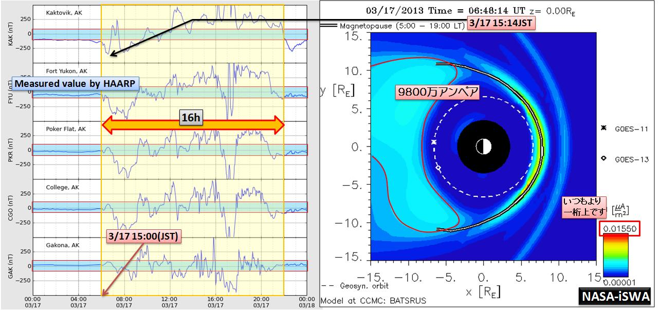 磁気嵐解析1002d