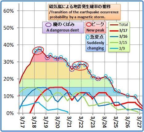 磁気嵐解析1002e