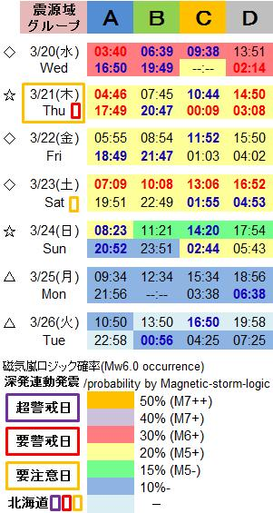 磁気嵐解析1003d