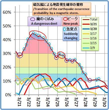 磁気嵐解析1004b