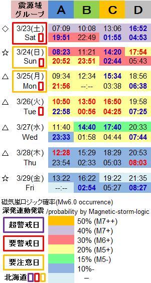 磁気嵐解析1005e