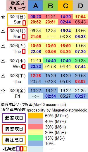 磁気嵐解析1005f