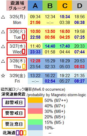磁気嵐解析1005h