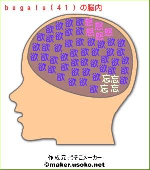 bugalu(41)の脳内