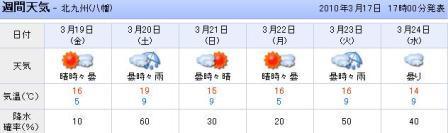 週間天気(八幡)