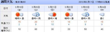 週間天気(熊本)