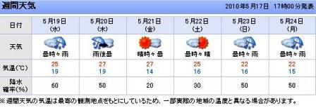 日田週間天気予報