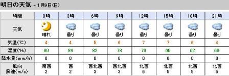 1月9日天気予報