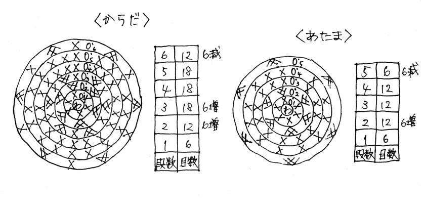 編み図(雪だるま)