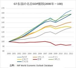 名目GDP