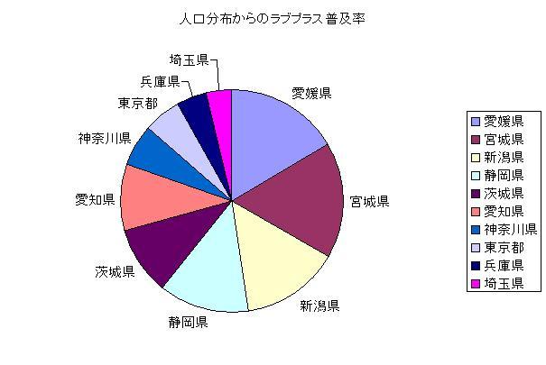 人口分布からのラブプラス普及率
