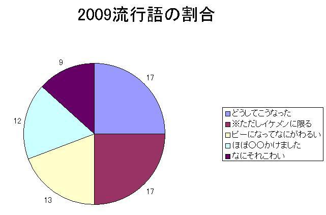 2009流行語投票割合