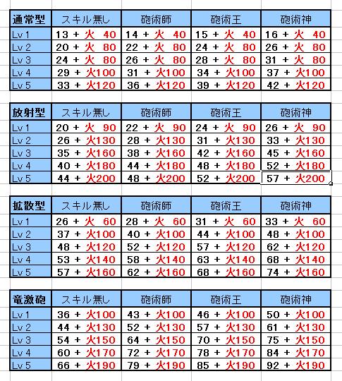 100421砲撃竜激(仮)