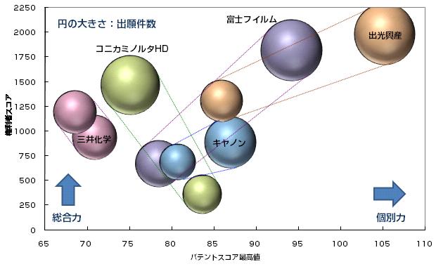 有機ELディスプレイ 低分子発光材料 パテントスコア