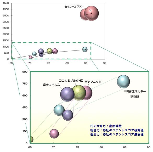 有機ELディスプレイ 成膜技術(ウェットプロセス)パテントスコア