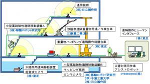 NEDO 災害対策ロボット関連技術システム
