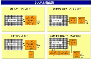 図6 タッチ・パネルのシステム構成図