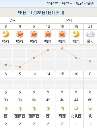 つくば市の天気予報