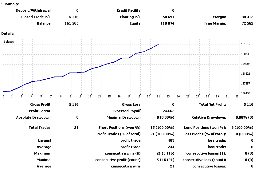 20110620週の損益曲線