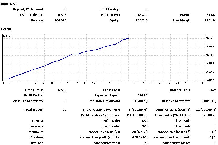 FOREXcom_20110627-20110702の損益曲線