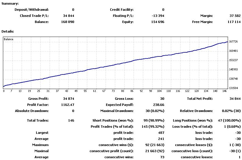 FOREXcom_201106の損益曲線