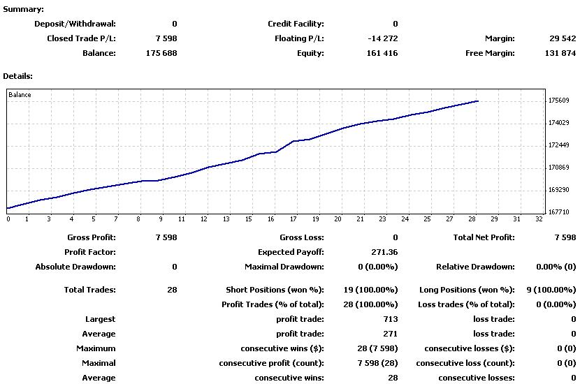 FOREXcom_20110704-20110709の損益曲線