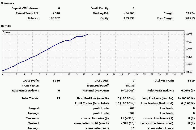 Forexcom_20110718-0722の損益曲線