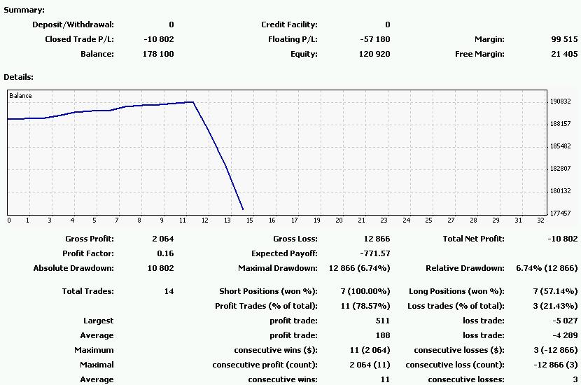Forexcom_20110725-0730の損益曲線.png