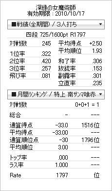 20100421成績
