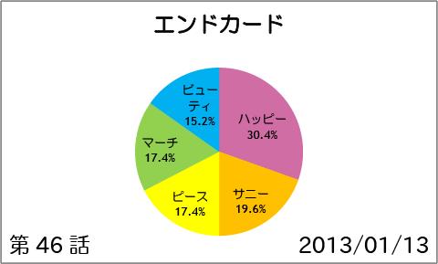 【スマイルプリキュア!】第46話:エンドカード